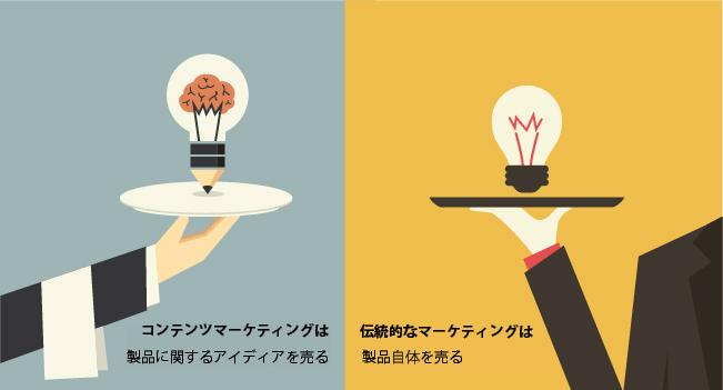 コンテンツマーケティングとは、製品に関するアイディアを売る