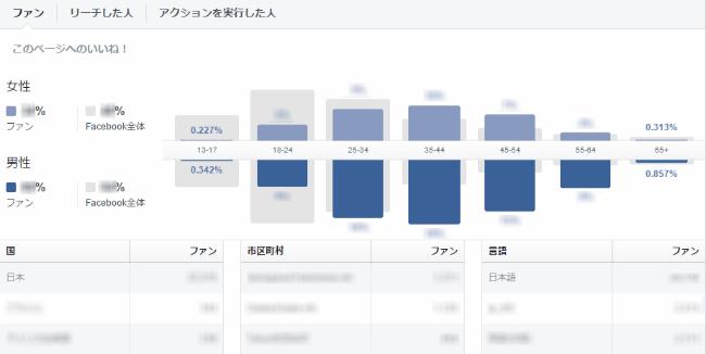 Facebook 利用者データ